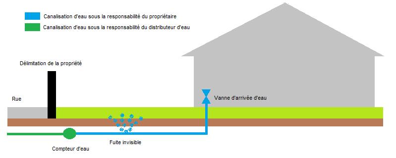 recherche fuite eau souterraine exterieure apres compteur. Black Bedroom Furniture Sets. Home Design Ideas